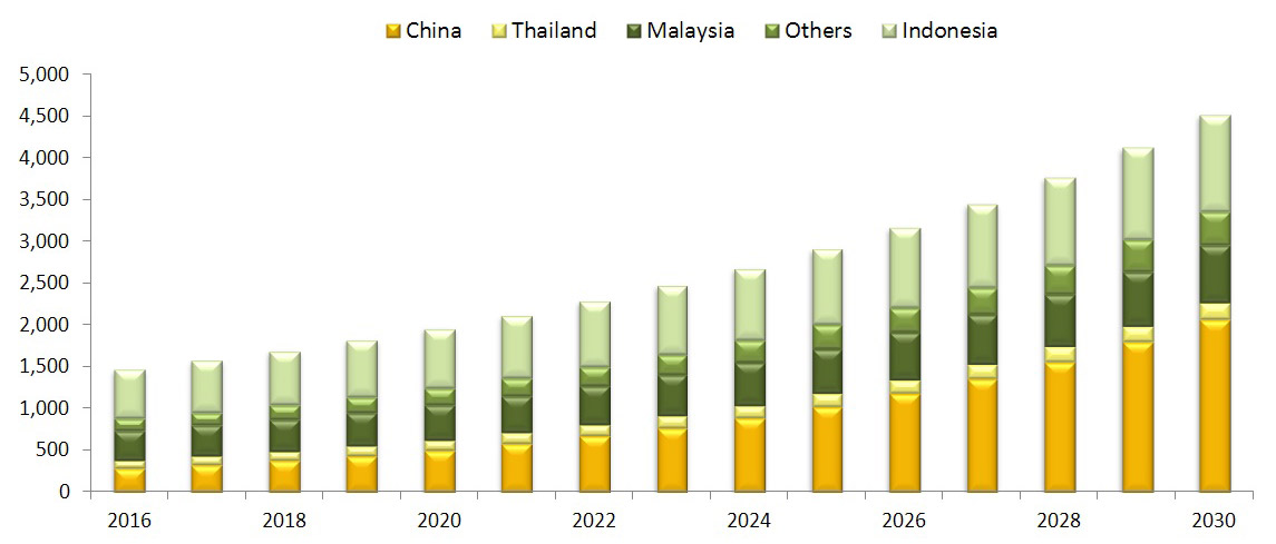 Global Durian Consumption